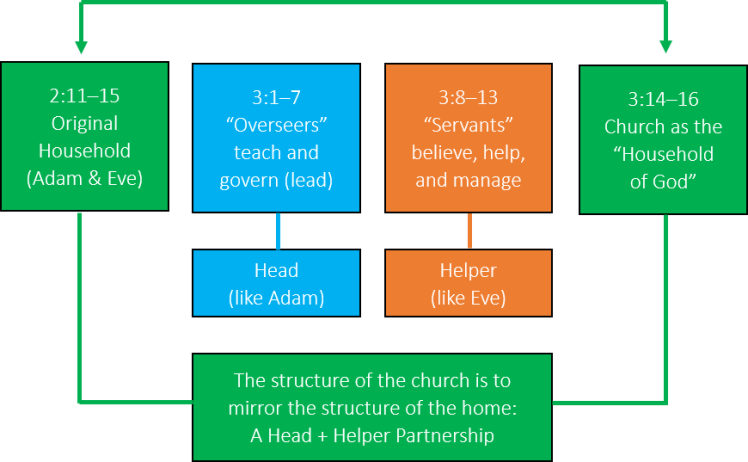 Macro-Structure of 1 Timothy 2.11-3.16